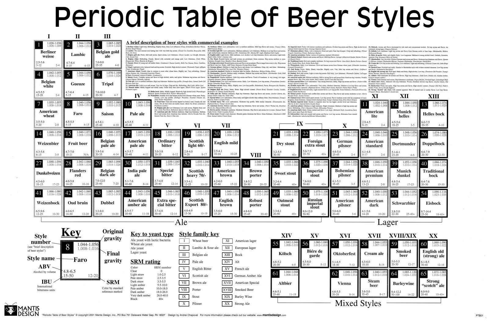 Beeriodic Table t Shirt The Beeriodic Table
